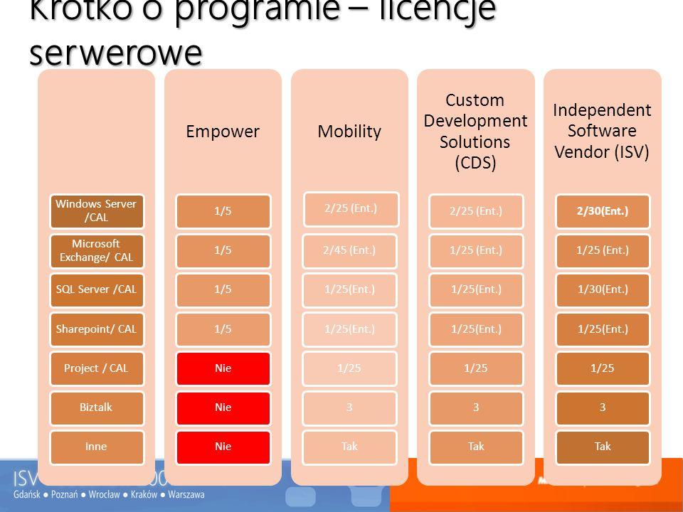 Krótko o programie – licencje serwerowe