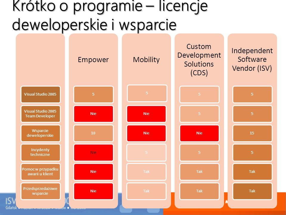 Krótko o programie – licencje deweloperskie i wsparcie