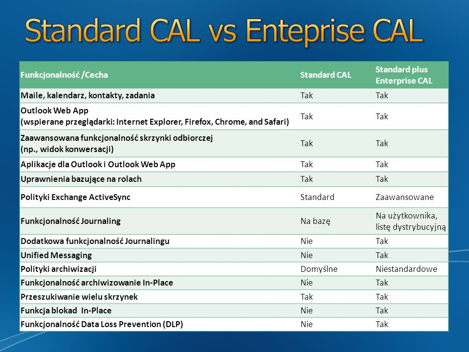 Standard CAL vs Enteprise CAL