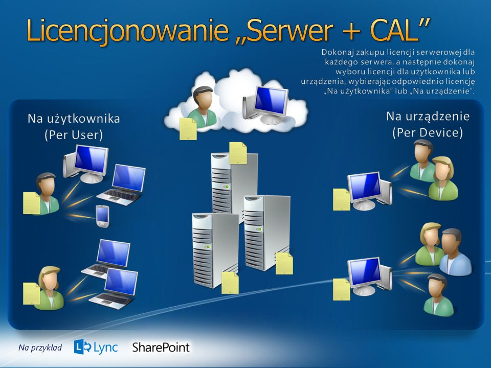 """Licencjonowanie """"Serwer + CAL"""