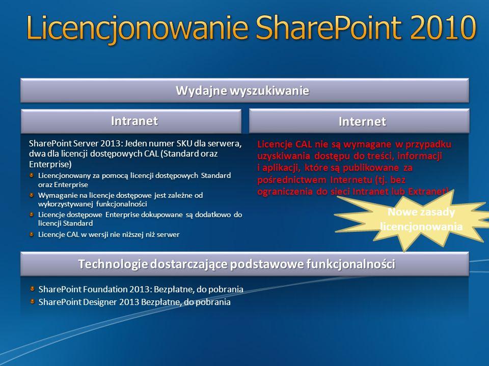Licencjonowanie SharePoint 2010