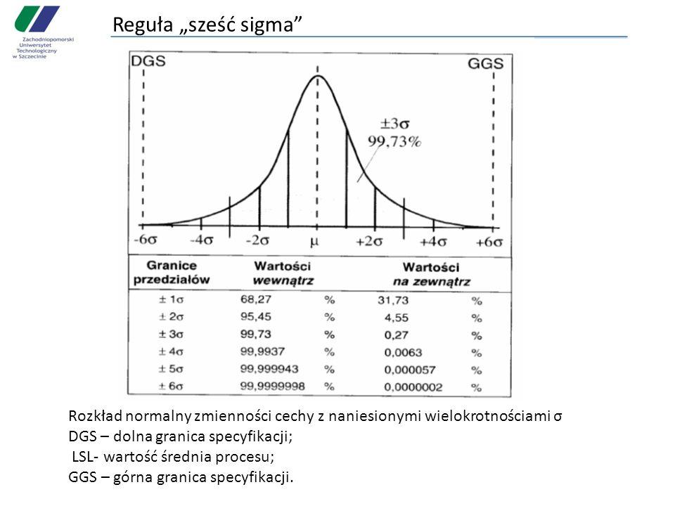 """Reguła """"sześć sigma Rozkład normalny zmienności cechy z naniesionymi wielokrotnościami σ. DGS – dolna granica specyfikacji;"""