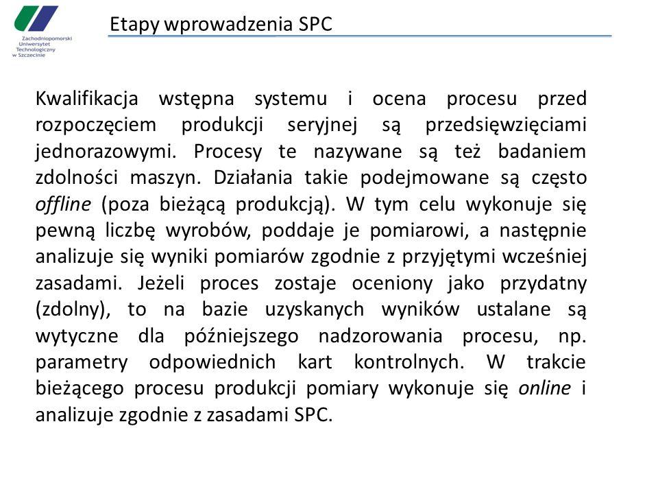 Etapy wprowadzenia SPC