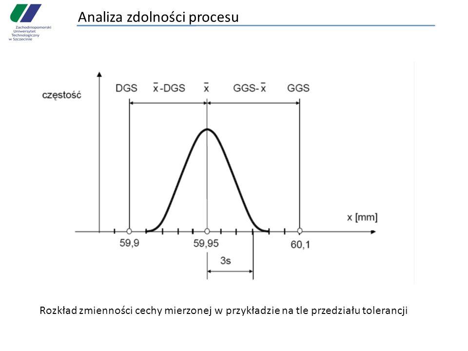 Analiza zdolności procesu