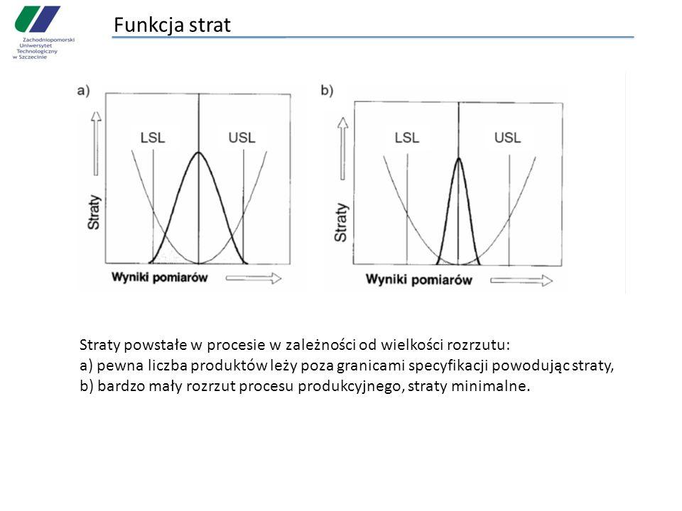 Funkcja strat Straty powstałe w procesie w zależności od wielkości rozrzutu: