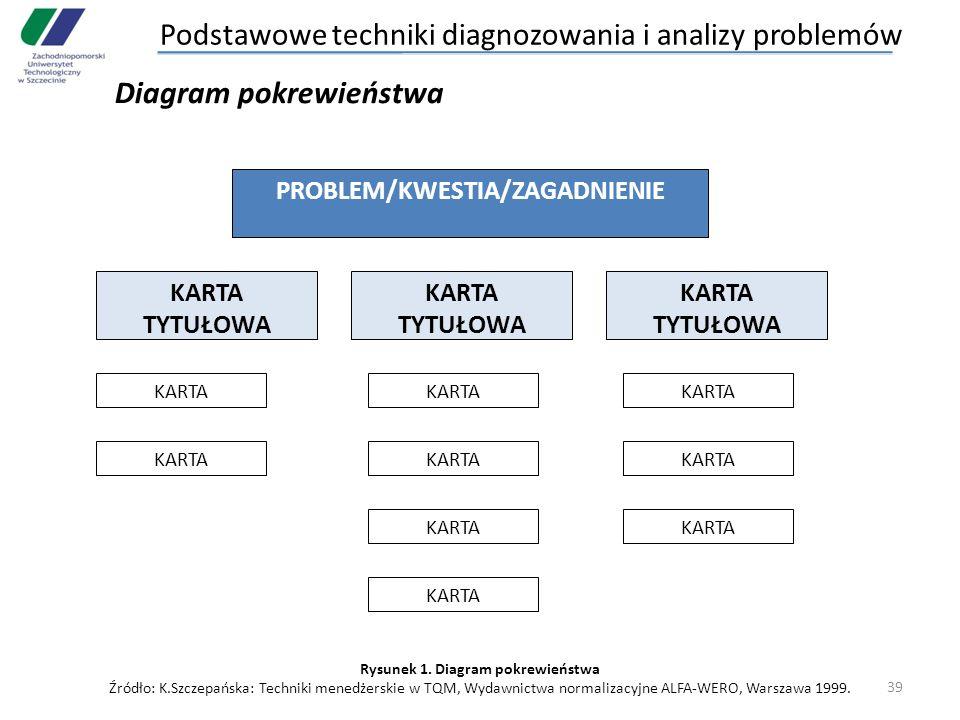 PROBLEM/KWESTIA/ZAGADNIENIE