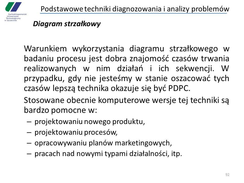 Stosowane obecnie komputerowe wersje tej techniki są bardzo pomocne w: