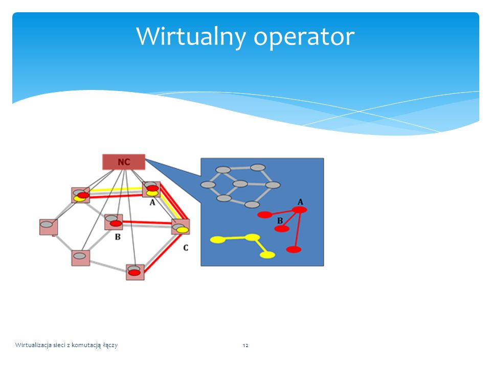 Wirtualny operator Wirtualizacja sieci z komutacją łączy