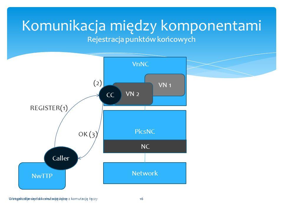 Komunikacja między komponentami Rejestracja punktów końcowych