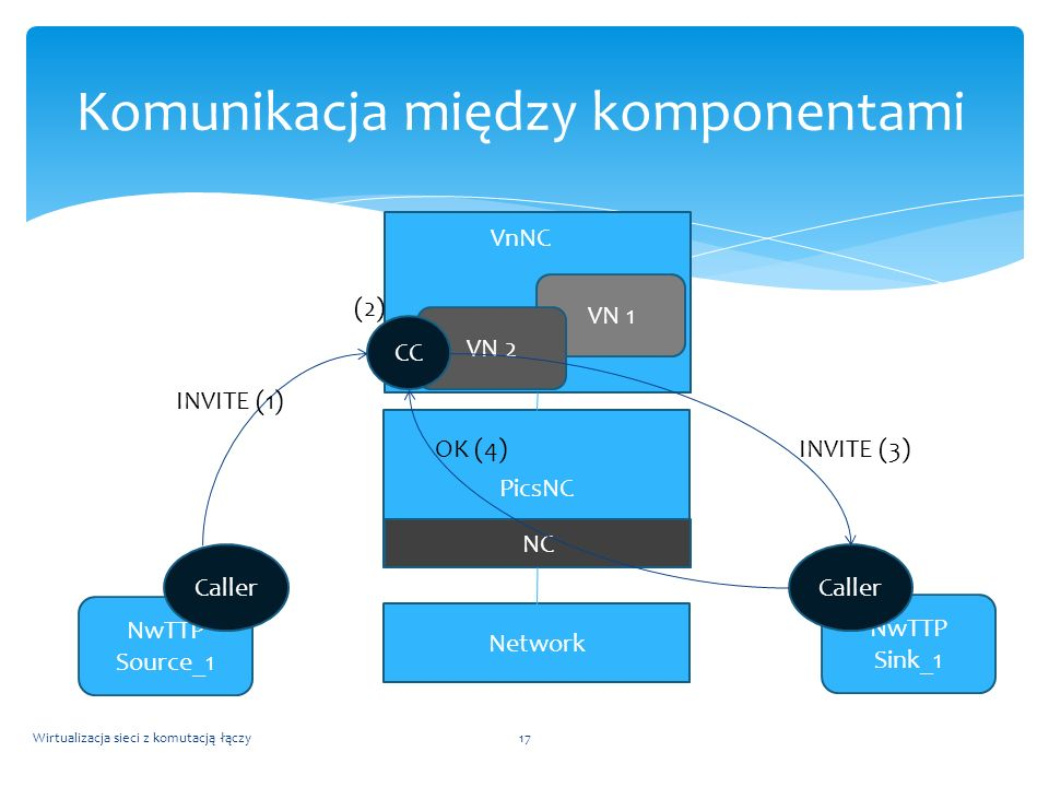 Komunikacja między komponentami
