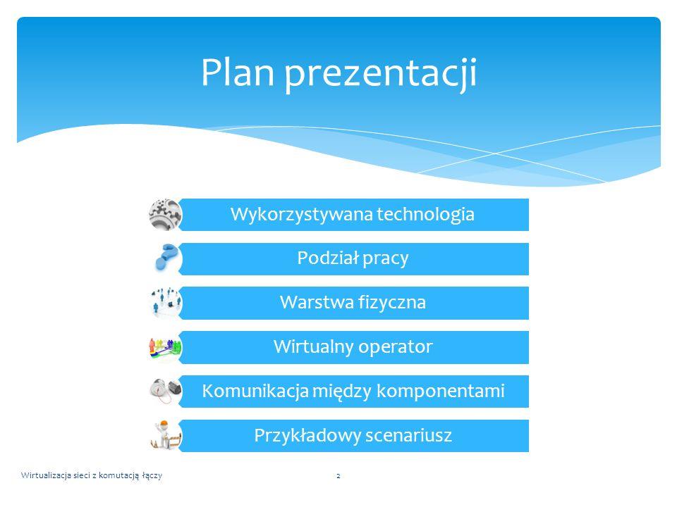 Plan prezentacji Wykorzystywana technologia Podział pracy