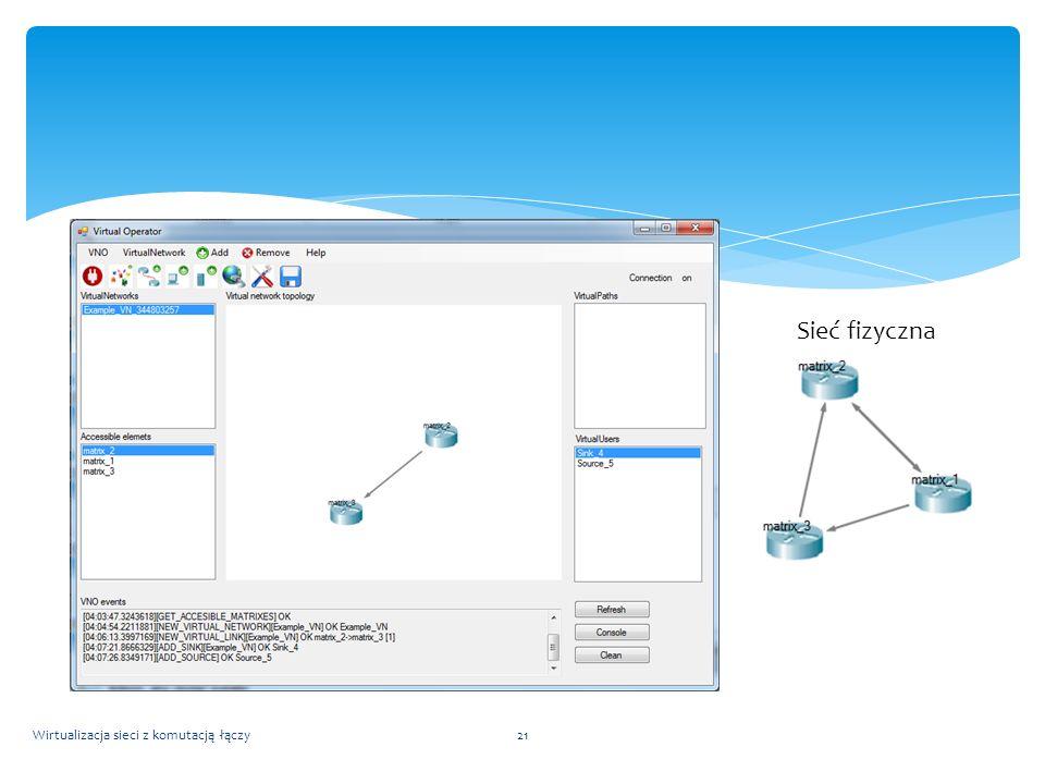 Sieć fizyczna Wirtualizacja sieci z komutacją łączy