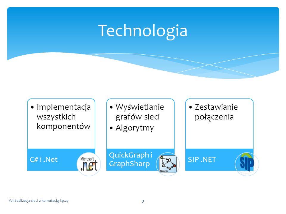 Technologia Implementacja wszystkich komponentów