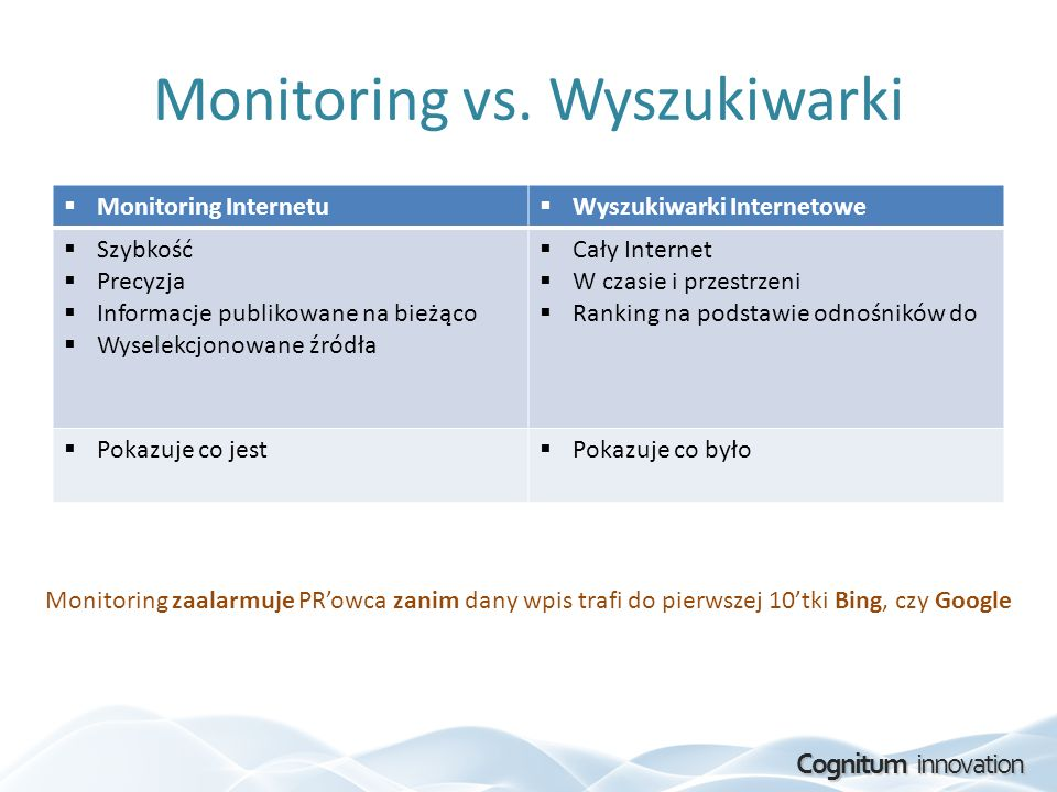 Monitoring vs. Wyszukiwarki