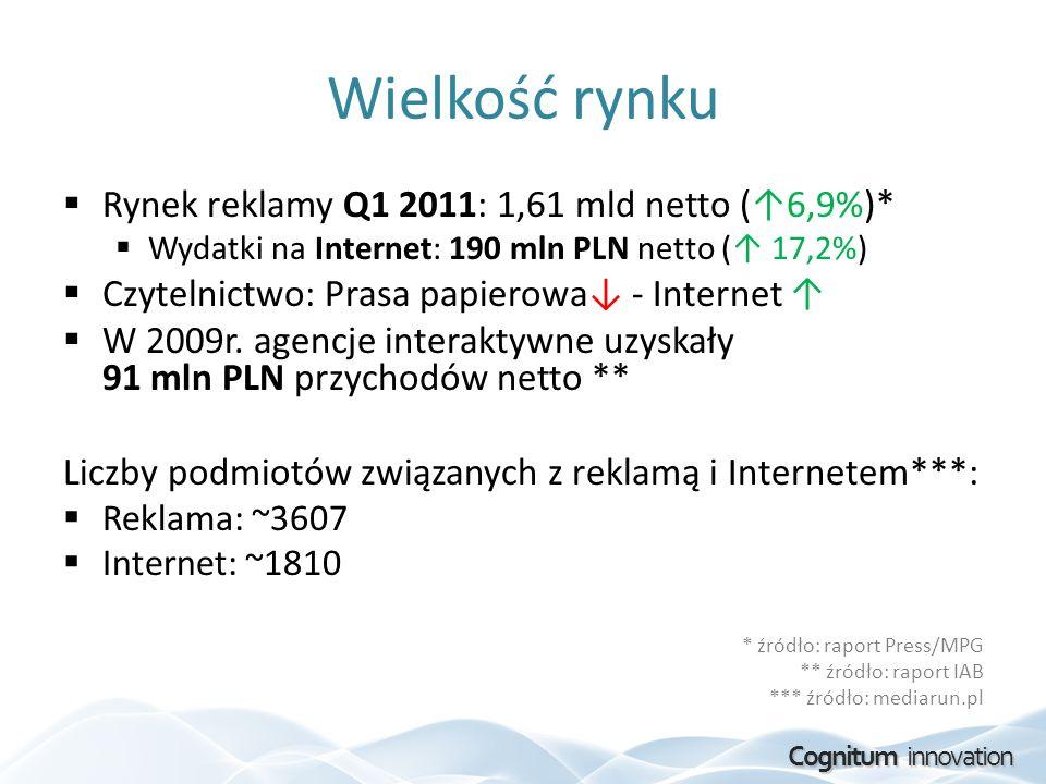Wielkość rynku Rynek reklamy Q1 2011: 1,61 mld netto (↑6,9%)*