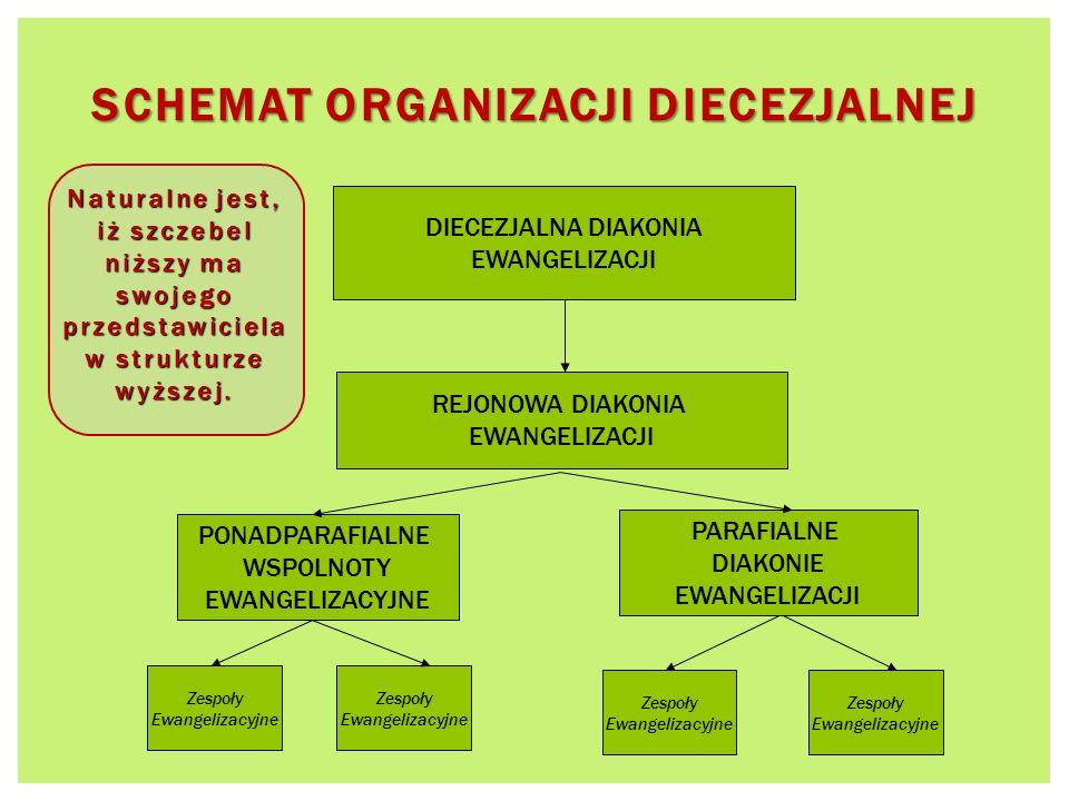 Schemat organizacji diecezjalnej