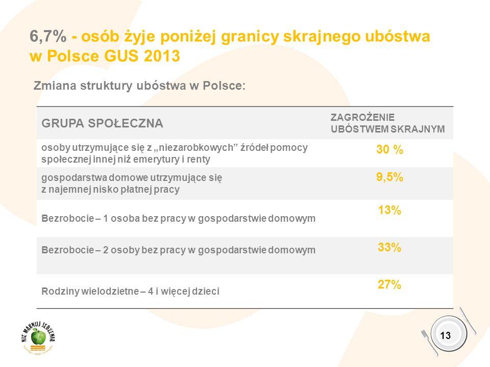 6,7% - osób żyje poniżej granicy skrajnego ubóstwa w Polsce GUS 2013