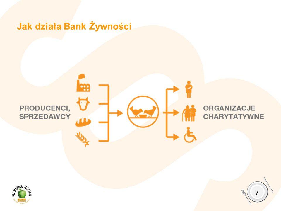 Jak działa Bank Żywności