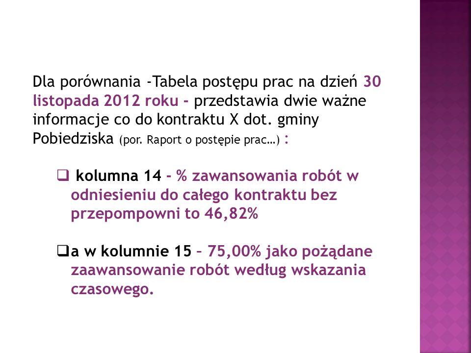 Dla porównania -Tabela postępu prac na dzień 30 listopada 2012 roku - przedstawia dwie ważne informacje co do kontraktu X dot. gminy Pobiedziska (por. Raport o postępie prac…) :