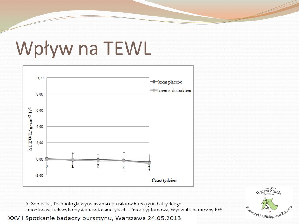 Wpływ na TEWL A. Sobiecka, Technologia wytwarzania ekstraktów bursztynu bałtyckiego.