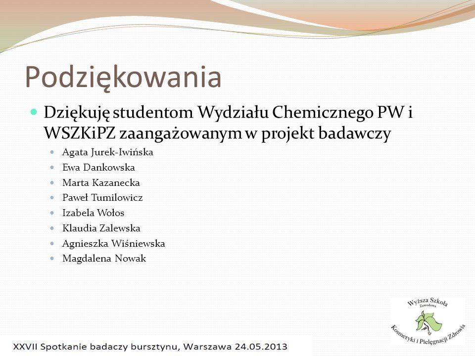 Podziękowania Dziękuję studentom Wydziału Chemicznego PW i WSZKiPZ zaangażowanym w projekt badawczy.
