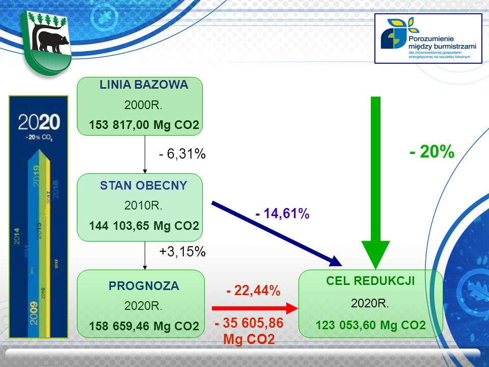 - 20% - 6,31% - 14,61% +3,15% - 22,44% - 35 605,86 Mg CO2 LINIA BAZOWA