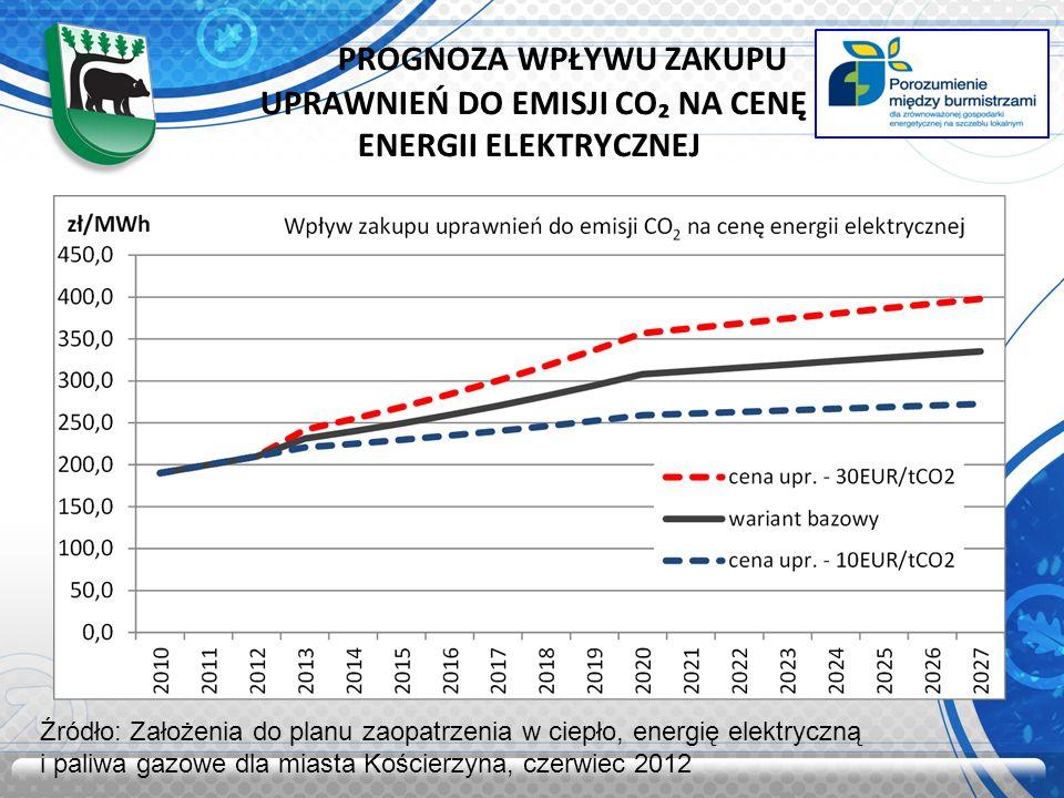 PROGNOZA WPŁYWU ZAKUPU UPRAWNIEŃ DO EMISJI CO₂ NA CENĘ ENERGII ELEKTRYCZNEJ