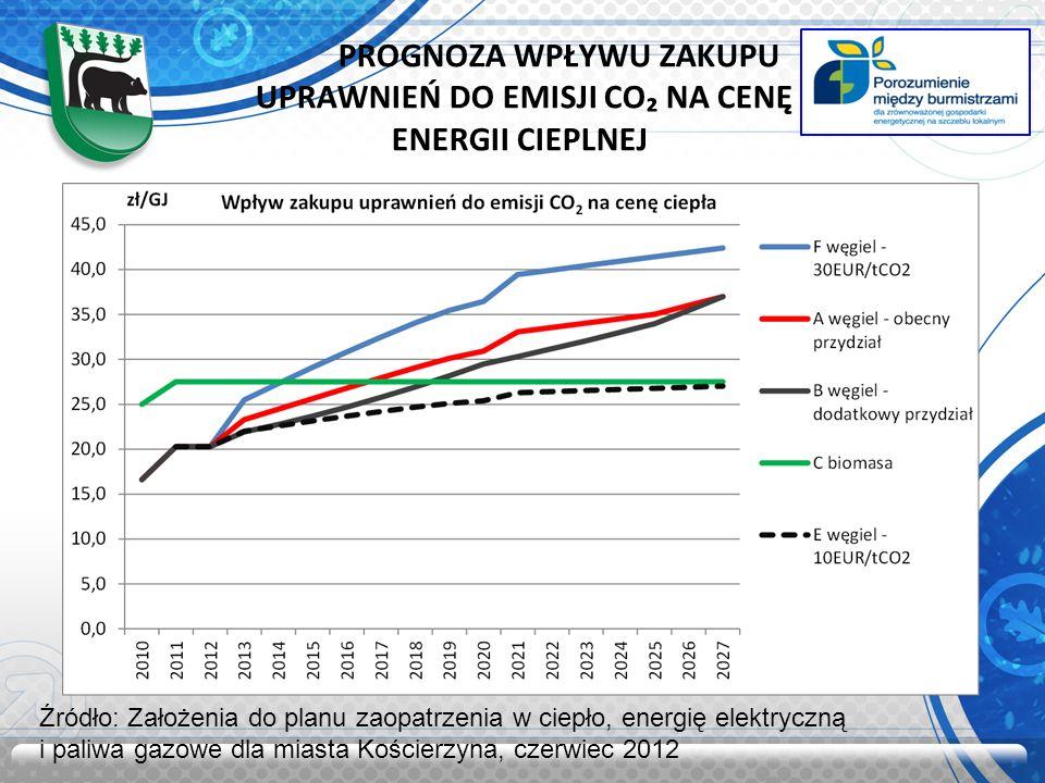 PROGNOZA WPŁYWU ZAKUPU UPRAWNIEŃ DO EMISJI CO₂ NA CENĘ ENERGII CIEPLNEJ