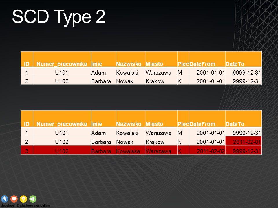 SCD Type 2 ID Numer_pracownika Imie Nazwisko Miasto Plec DateFrom