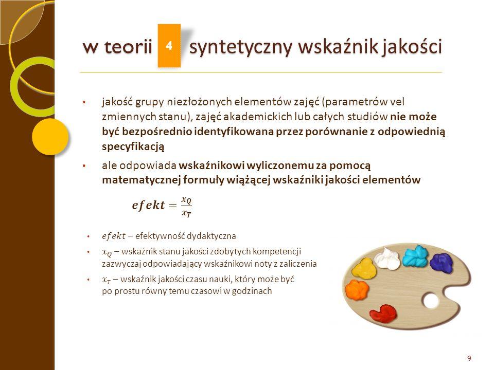 w teorii syntetyczny wskaźnik jakości