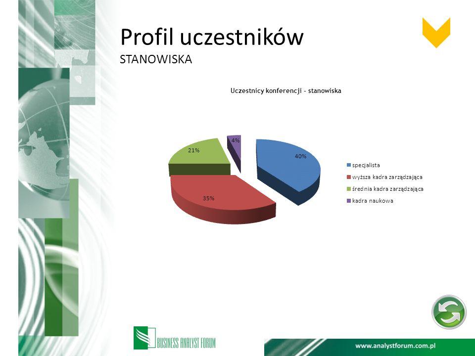 Profil uczestników stanowiska