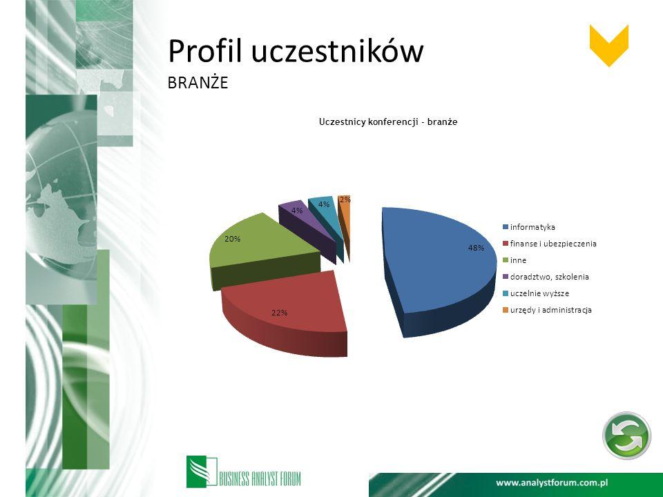 Profil uczestników branże