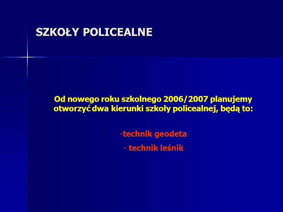 SZKOŁY POLICEALNE Od nowego roku szkolnego 2006/2007 planujemy otworzyć dwa kierunki szkoły policealnej, będą to: