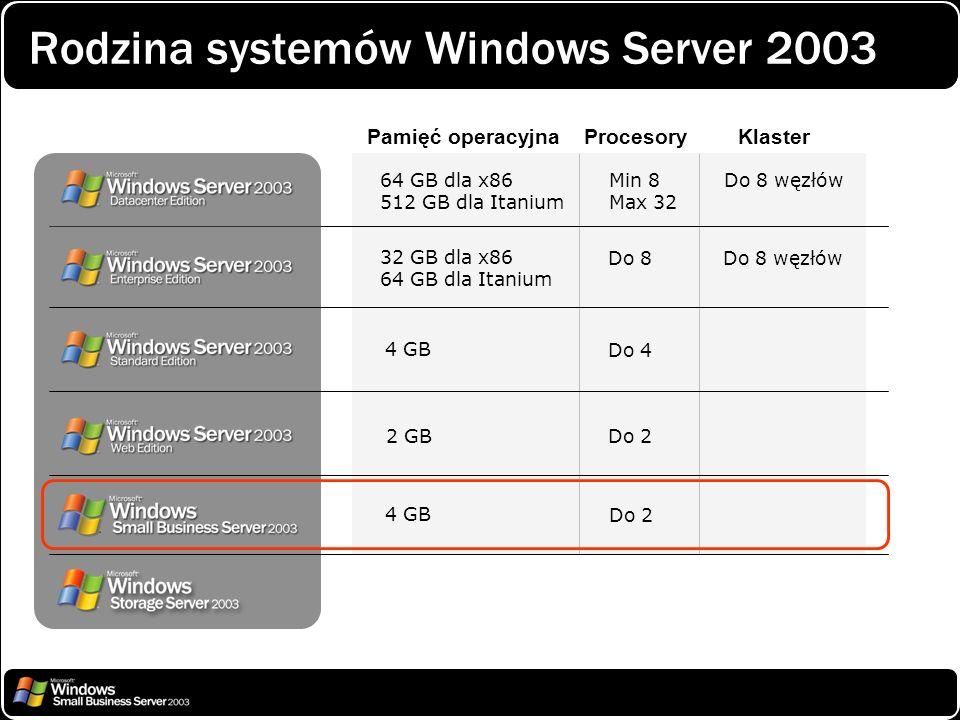 Rodzina systemów Windows Server 2003