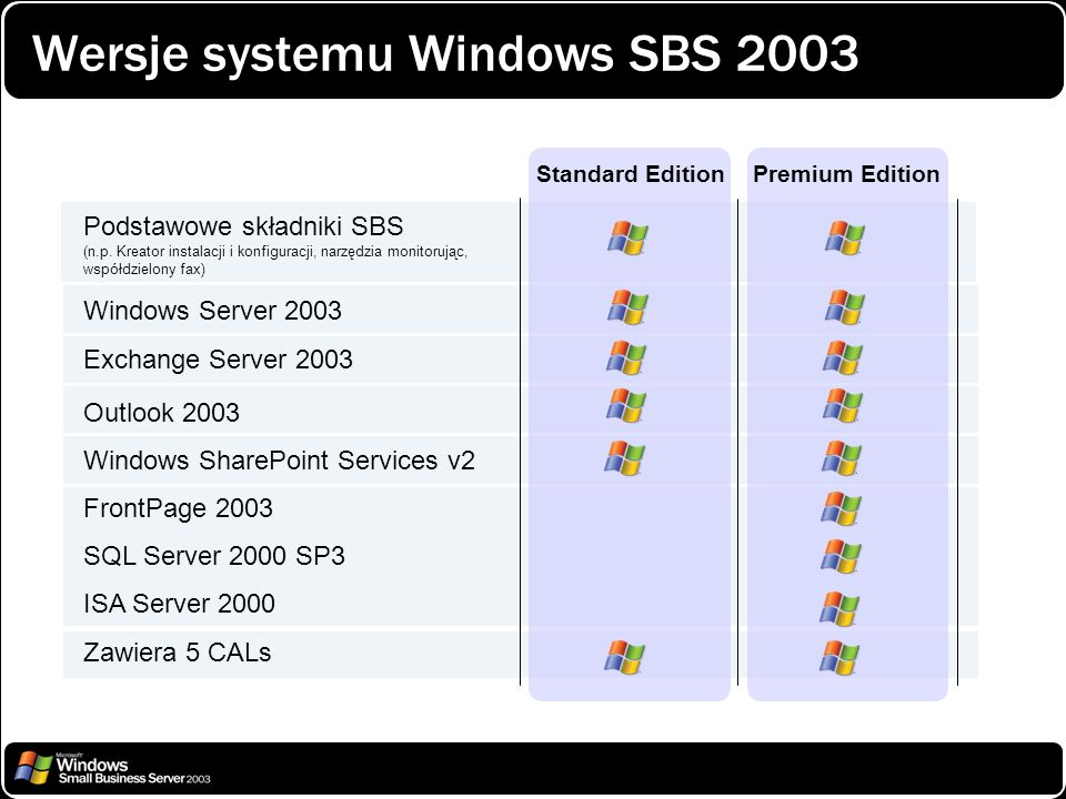 Wersje systemu Windows SBS 2003