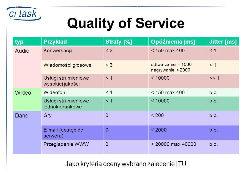 Quality of Service Jako kryteria oceny wybrano zalecenie ITU typ