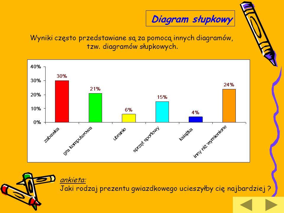 Diagram słupkowy Wyniki często przedstawiane są za pomocą innych diagramów, tzw. diagramów słupkowych.