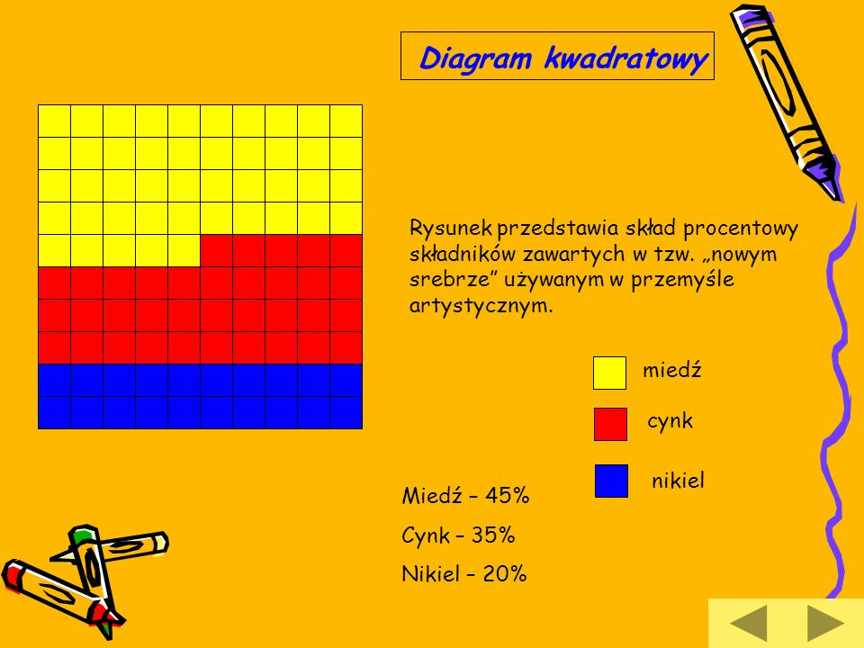 Diagram kwadratowy Rysunek przedstawia skład procentowy