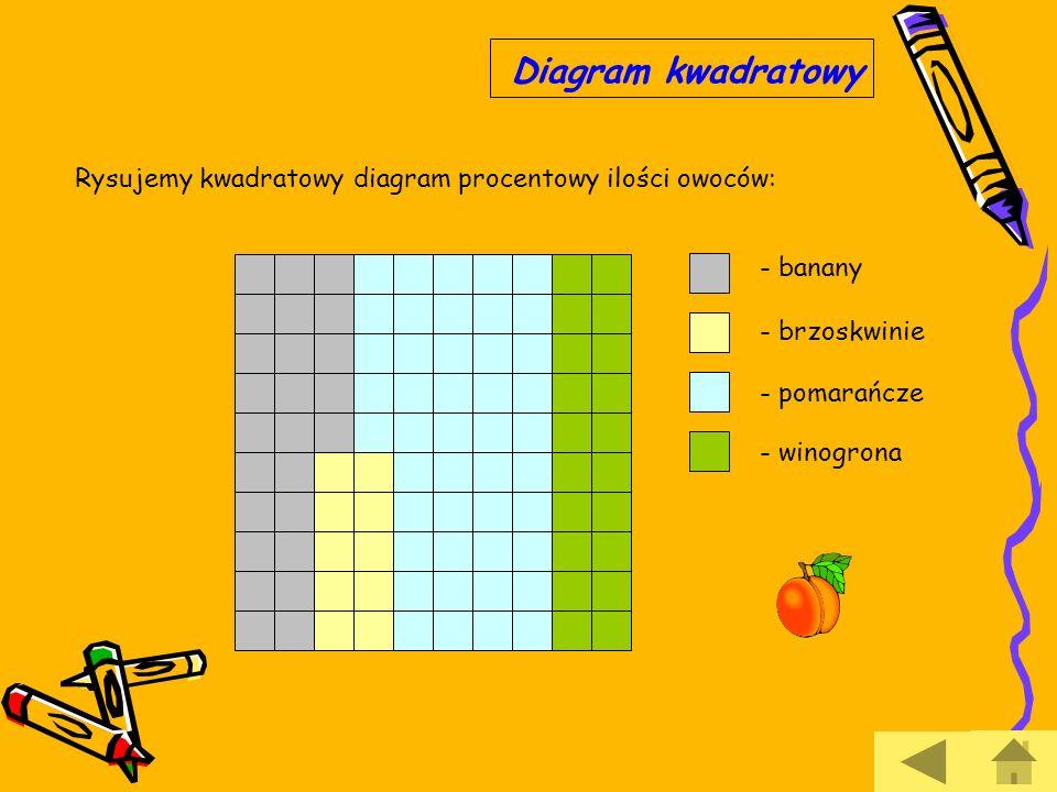 Diagram kwadratowy Rysujemy kwadratowy diagram procentowy ilości owoców: - banany. - brzoskwinie.