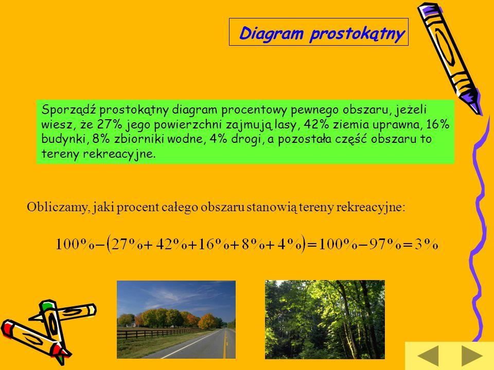 Diagram prostokątny Sporządź prostokątny diagram procentowy pewnego obszaru, jeżeli.