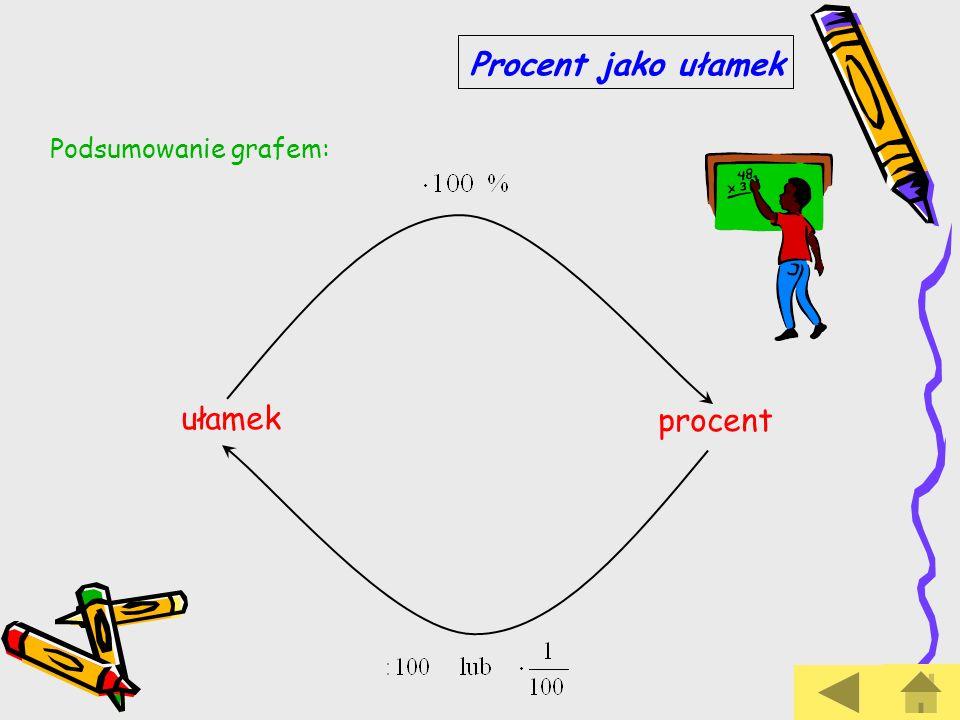 Procent jako ułamek Podsumowanie grafem: ułamek procent