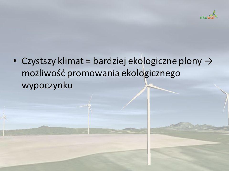 Czystszy klimat = bardziej ekologiczne plony → możliwość promowania ekologicznego wypoczynku