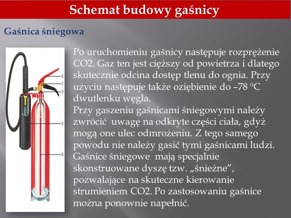 Schemat budowy gaśnicy