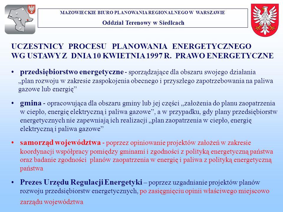 UCZESTNICY PROCESU PLANOWANIA ENERGETYCZNEGO