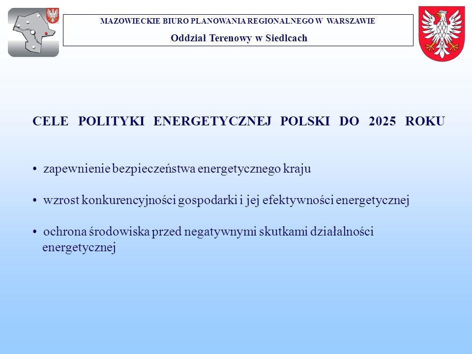 CELE POLITYKI ENERGETYCZNEJ POLSKI DO 2025 ROKU