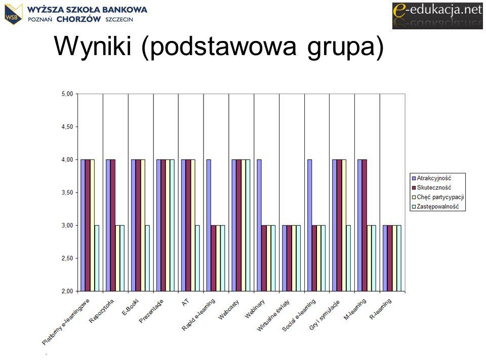 Wyniki (podstawowa grupa)