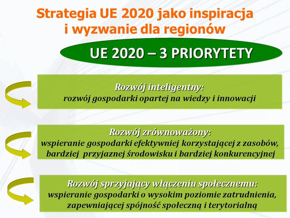 Strategia UE 2020 jako inspiracja i wyzwanie dla regionów