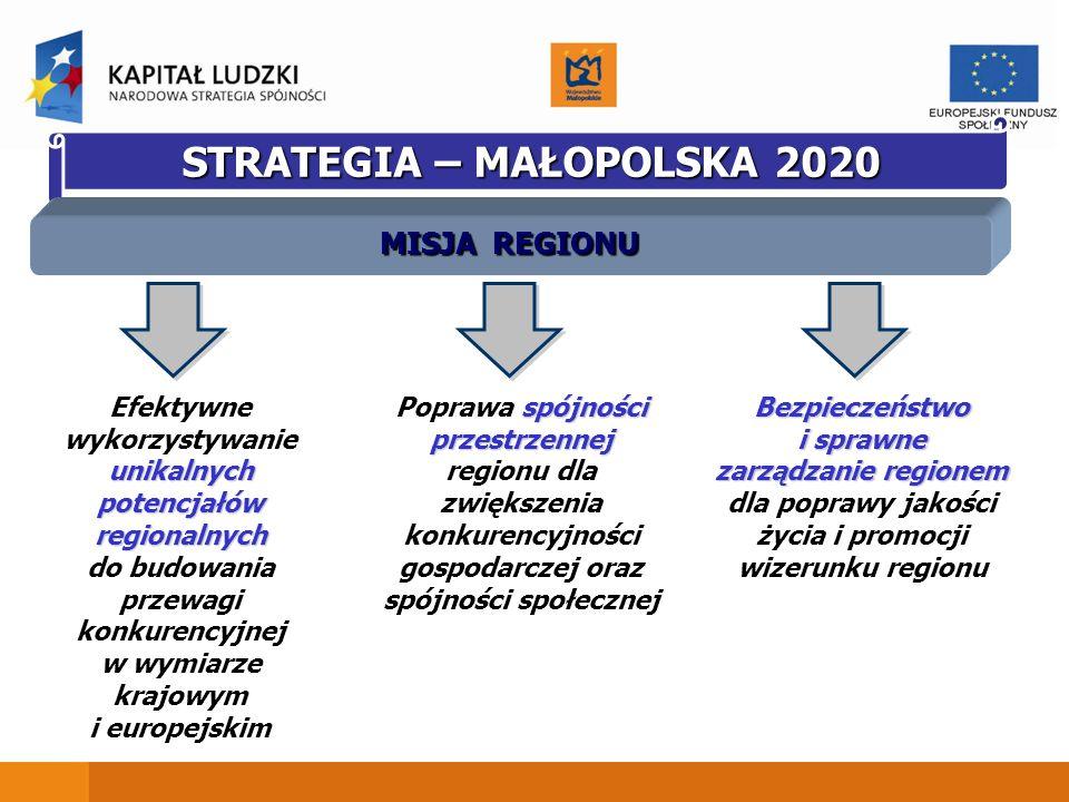 STRATEGIA – MAŁOPOLSKA 2020
