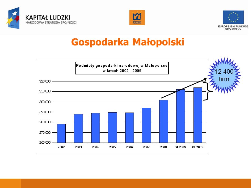 Gospodarka Małopolski