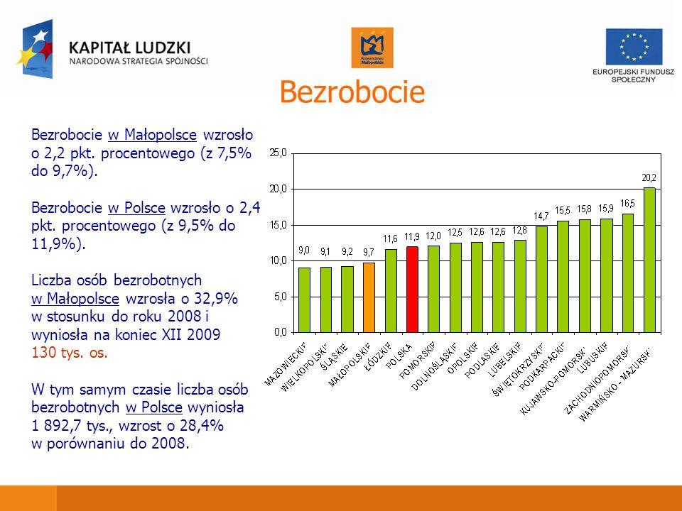 Bezrobocie Bezrobocie w Małopolsce wzrosło o 2,2 pkt. procentowego (z 7,5% do 9,7%).